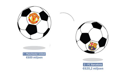 De voetbalkloof wordt steeds groter